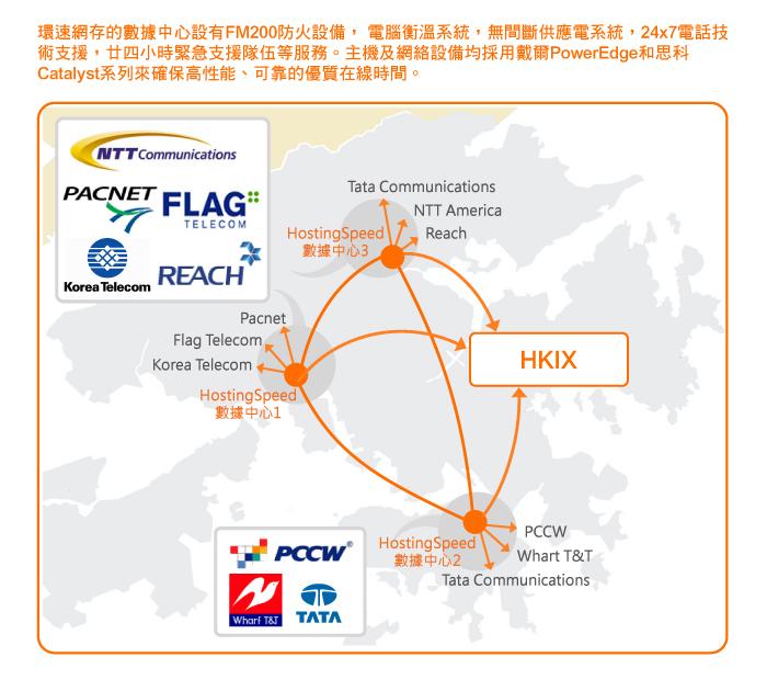 環速網存深深明白速度是成功的關鍵因素,作為 cPanel 大中華區的主要合作主機供應商,環速集團投資數百萬元來向客戶提供優質的服務。高性能伺服器分佈於全港主要數據中心,包括Powerb@se、iAdvantage、九倉電訊、NTT等,以提供可靠高速的網站伺服器存置數據管理服務,足以應付每日的龐大存輸量。